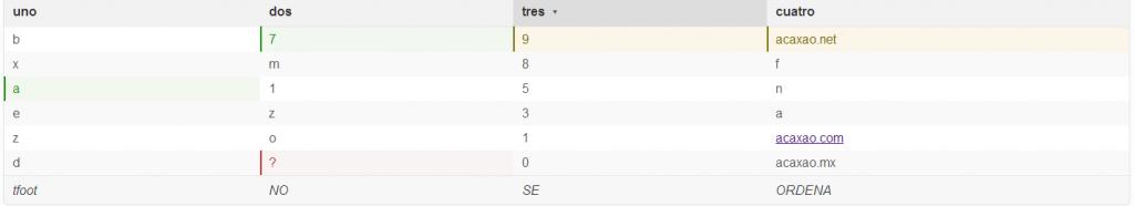 Ordenar tablas con semantic-ui (tablesorter)